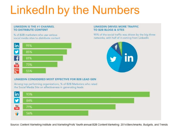 LinkedIn Social Media Influencers