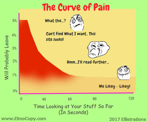 curve of pain